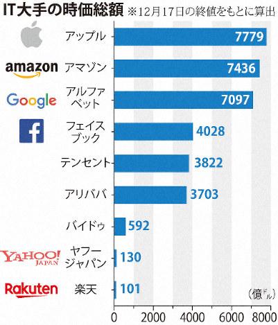 IT業界の時価総額
