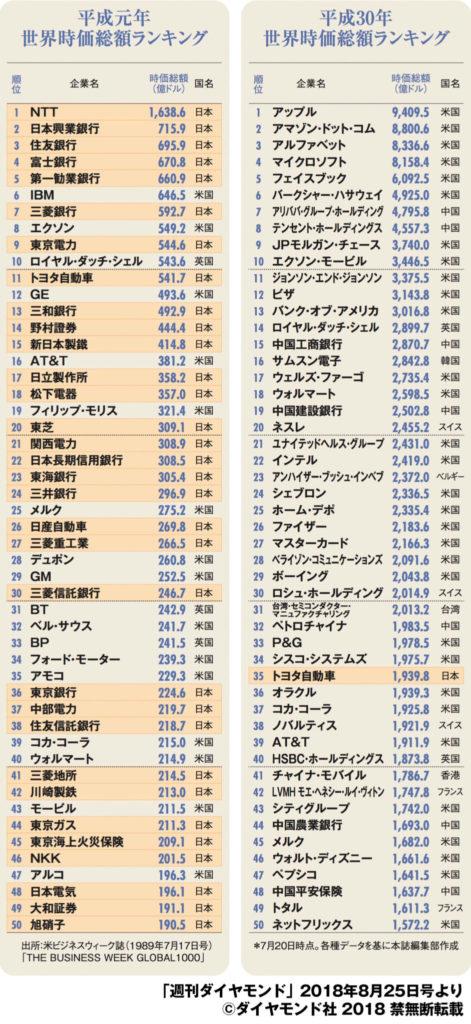 世界時価総額ランキングの 上位50社中、日本企業は32社